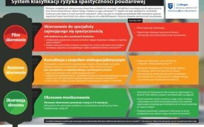 System klasyfikacji ryzyka spastyczności poudarowej.
